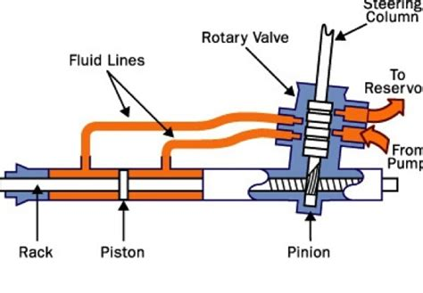 how does rack and pinion steering work on a boat how does power steering work quora