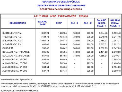 tabela de salario da poliia militar em 2016 no rj milit 226 ncia pol 237 tica afins fique sabendo pm sp o