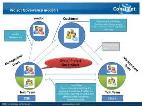 project management governance structure template project governance model