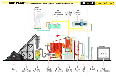 general layout of modern steam power plant solid fuel steam power plants lahore power