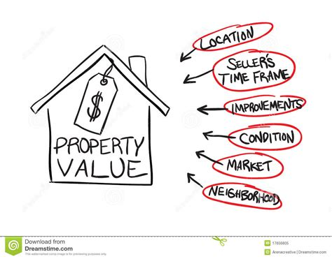 real estate house value estimate property value flow chart royalty free stock photo image 17656805