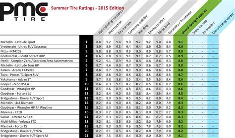 best light duty truck tire best summer performance tires for suvs and light duty