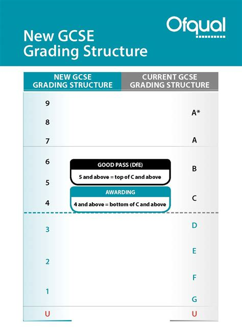 new grade 9 1 gcse 1782947760 the connection news new gcse grading system to start in september united kingdom