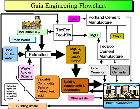 industrial engineering flowchart tececo the implications of gaia engineering to the