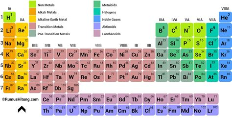 periodic table of elements periodic table elements apk free education app