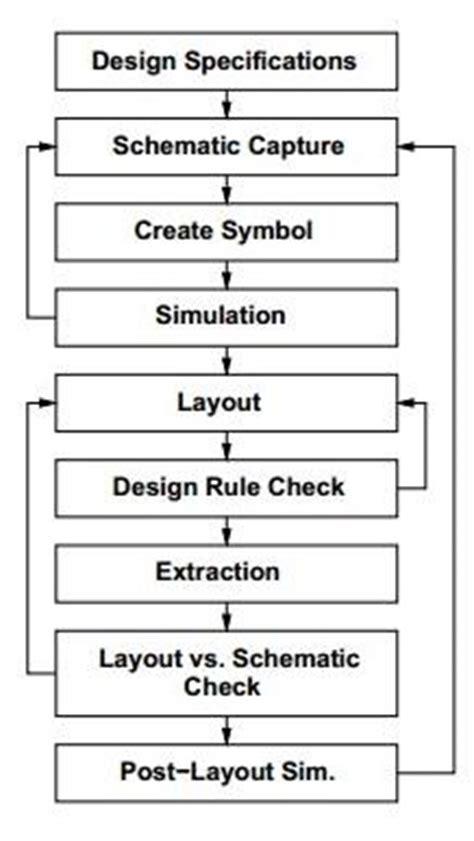 Vlsi Layout Guidelines | vlsi design digital system technophilia blog