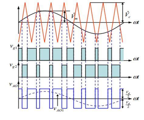 single phase pwm inverter circuit diagram single phase sine wave diagram wiring diagram with