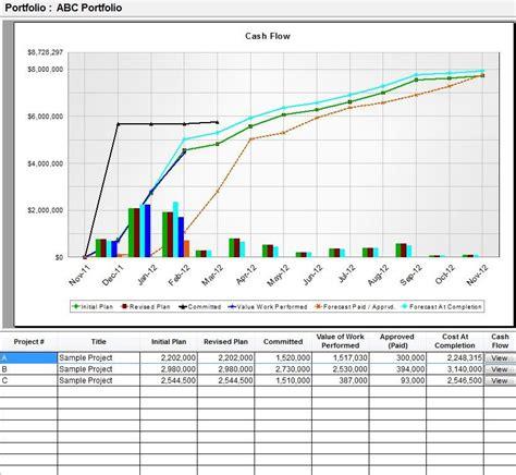 sle cash flow of a project ontrackpm enterprise project portfolio management