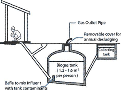 Kompor Gas Bio L robie si dukun kompor sahabat para ibu bio gas