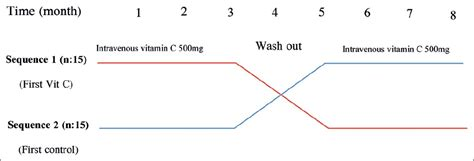 crossover design period effect effect of short term intravenous ascorbic acid on reducing