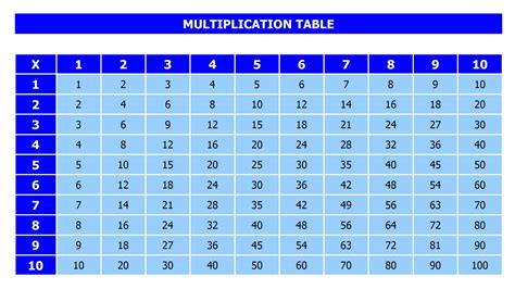 Math Tables by Multiplication Table Blank Template New Calendar