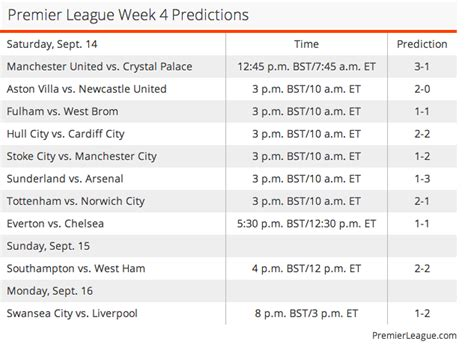 epl predictions this week premier league week 4 predictions sides set to slip up
