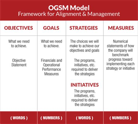strategic planning goals and objectives template strategic planning that works ogsm archpoint