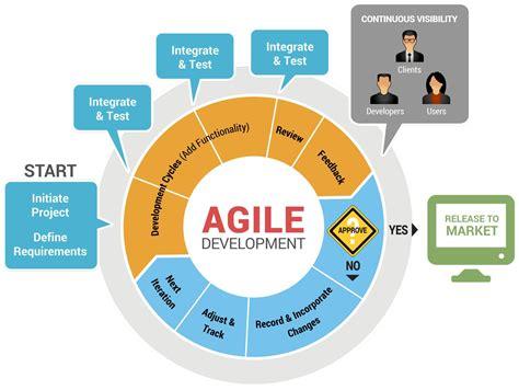 agile testing methodology diagram agile application and cloud computing agile software