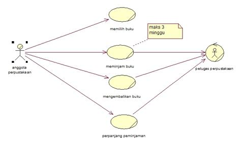 membuat use case diagram perpustakaan ega24sasenda uml perpustakaan