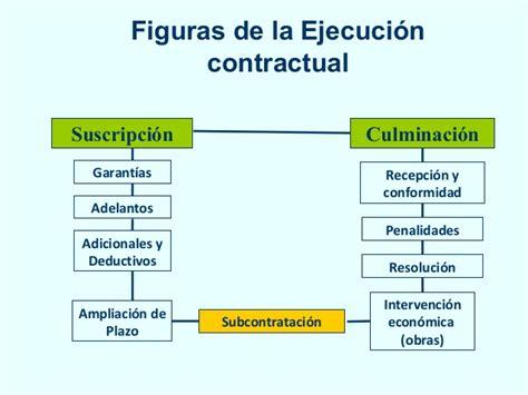 los vicios ocultos en la ejecucin contractual por el ejecucion contractual 1