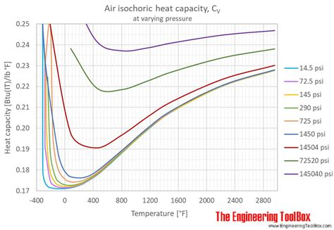 air specific heat at constant pressure and varying