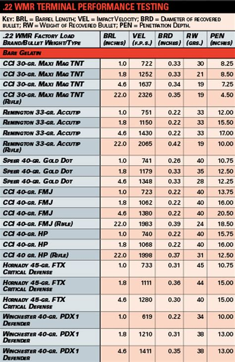 22 mag ballistics chart ballistics chart comparison of the 6 8 spc to the 7