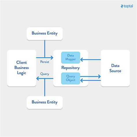 repository pattern ruby guide how to setup a microservices architecture toptal