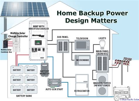 emergency solar backup power ac coupling home generator