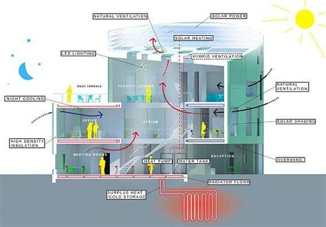 design concept green building green lighthouse energy concept 171 inhabitat green design