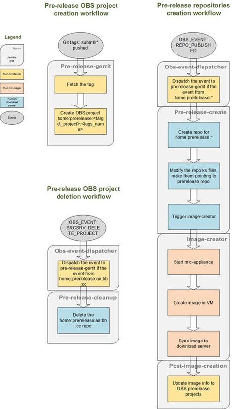 release workflow jenkins prelease workflow tizen wiki