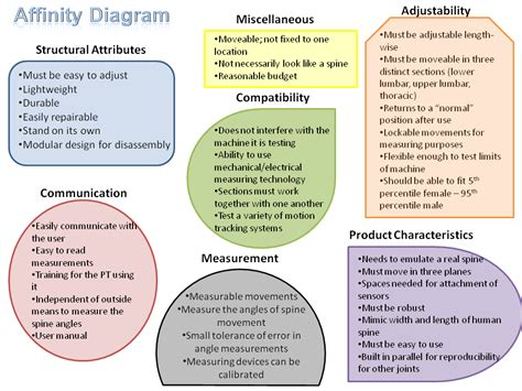 affinity diagram template qms qa qc iso lean six sigma april 2012