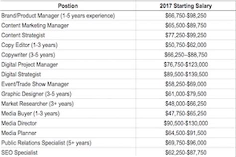 Marketing Mba And Brand Manager Salary by Career Management 2017 Marketing Salary Guide Pay