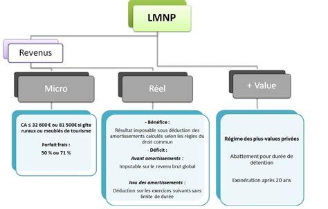 LMNP : statut de loueur en meublé non professionnel   P&V