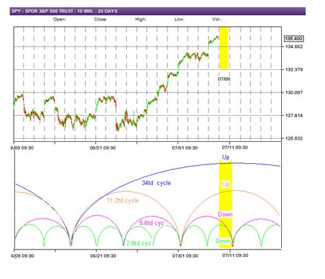 swing trade cycles swing trade cycles comments and outlook for 07 08 2011
