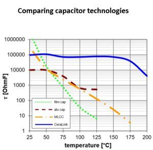 npo capacitor temperature rating capacitor temperature rating 28 images titan hd motor dual run capacitor 50 7 5 microfarad