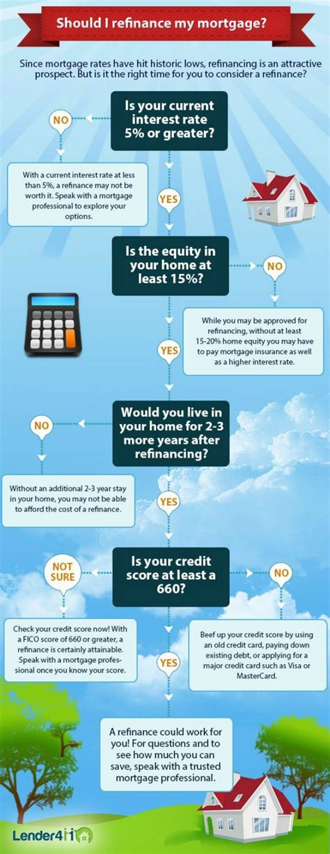 infographic should i refinance my mortgage mortgage