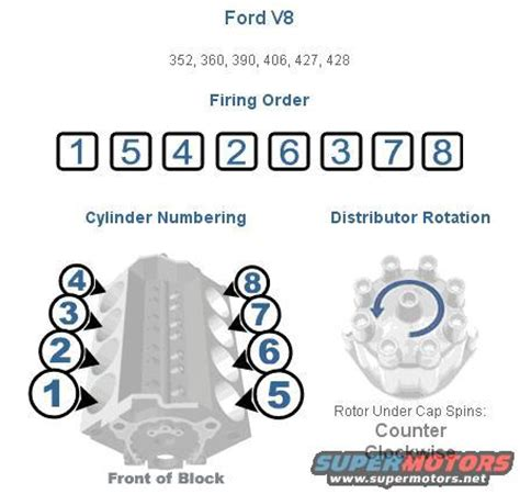 460 firing order diagram 1965 ford f100