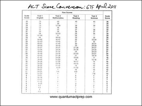 act section scores act score key
