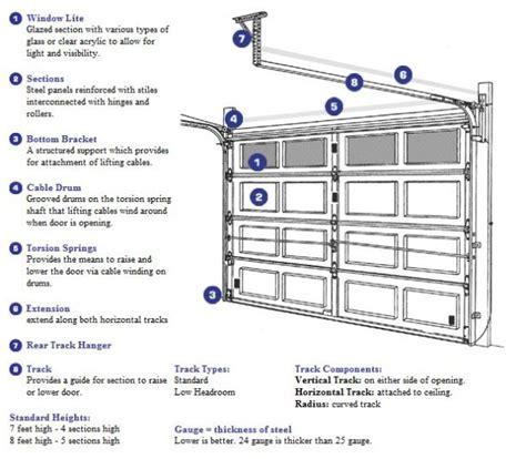 garage garage door parts home garage ideas