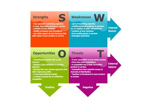 conceptdraw samples management swot and tows matrices