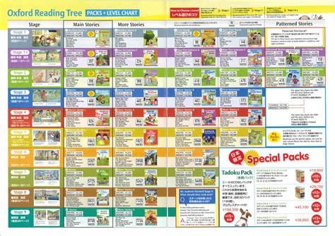 oxford reading tree level 0198482434 oxford reading tree levels chart
