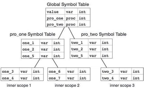 tutorialspoint design and analysis of algorithms compiler design symbol table