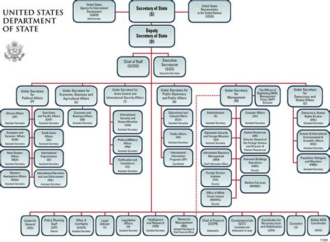 florida state government organizational chart state government organizational chart
