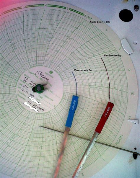 Kertas Barton Chart Membaca Barton Chart Untuk Mengetahui Differensial
