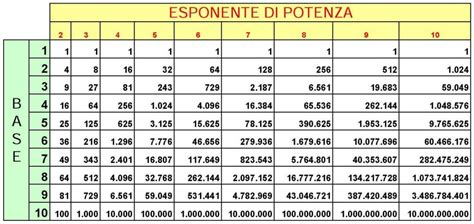 tavole numeriche delle potenze le potenze 1 170 media aiutodislessia net