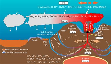 physical properties   oceans wikiversity