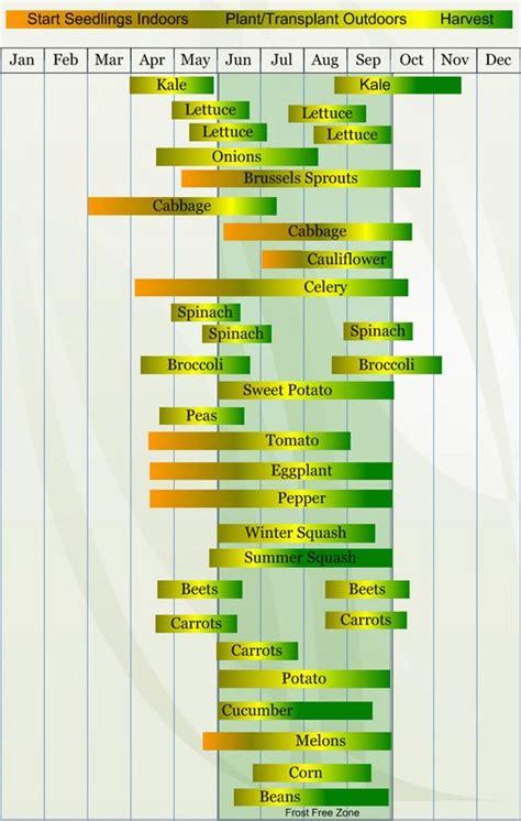 Planting Times For Garden Vegetables Plants Vegetables And Calendar On