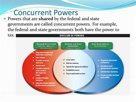 exle of reserved powers federalism state and local government ppt