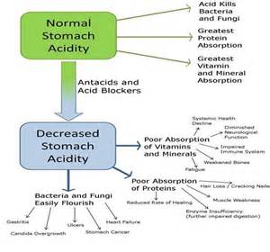 Stomach Acid In Stool by Rh