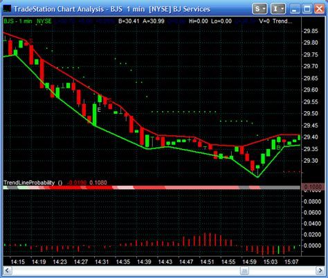 pattern day trader tradestation trendline trader stock trading software swing trade