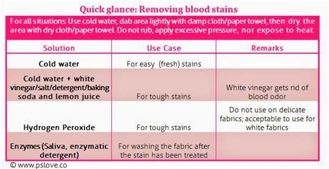 How To Get Period Blood Out Of Mattress by How To Remove Blood Stains The Room