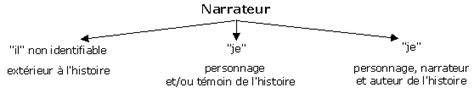 narratore interno e esterno le point de vue du narrateur ou focalisation morajaaa