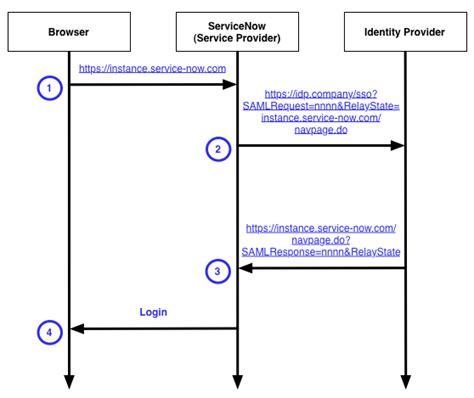 saml architecture diagram 16 best images of adfs saml flow diagram saml