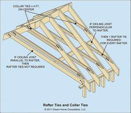 image gallery ceiling rafters